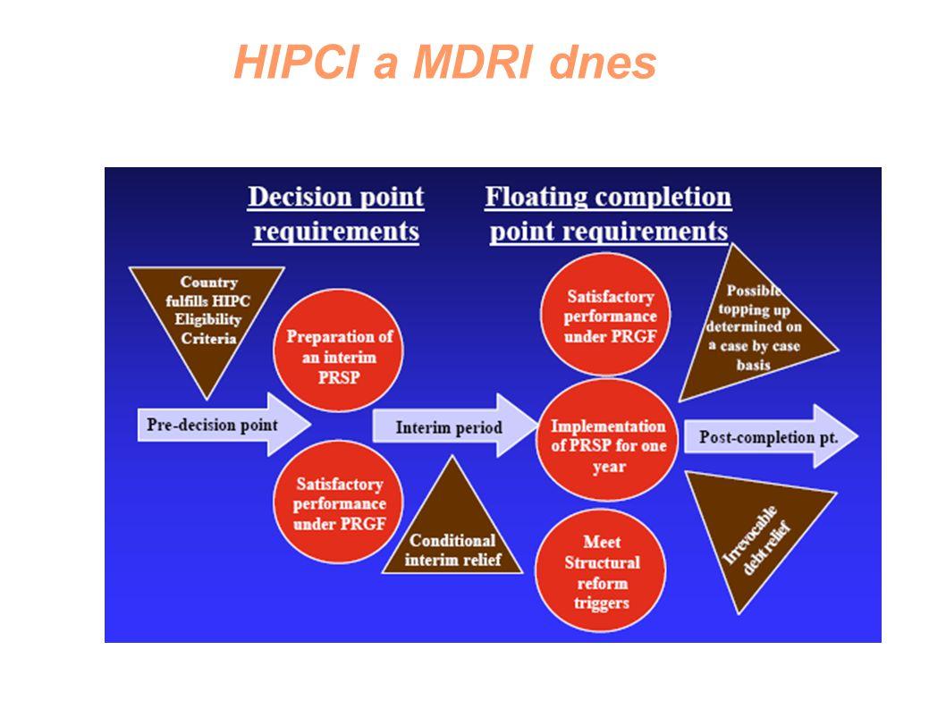 HIPCI a MDRI dnes