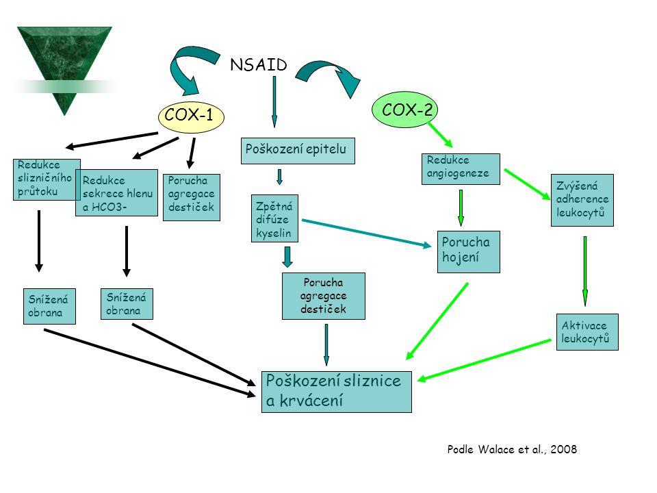 NSAID COX-1 Poškození epitelu Redukce slizničního průtoku Redukce sekrece hlenu a HCO3- Porucha agregace destiček Zpětná difúze kyselin Snížená obrana Snížená obrana Porucha agregace destiček COX-2 Redukce angiogeneze Porucha hojení Zvýšená adherence leukocytů Aktivace leukocytů Poškození sliznice a krvácení Podle Walace et al., 2008