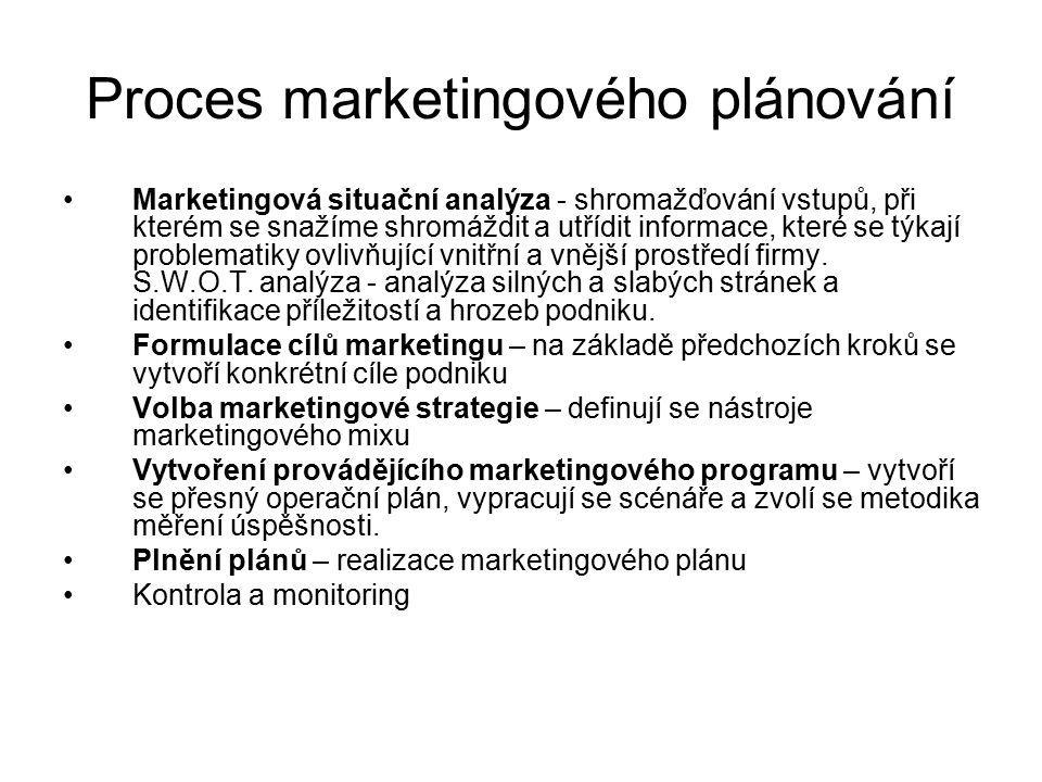 Cyklus marketingového plánování