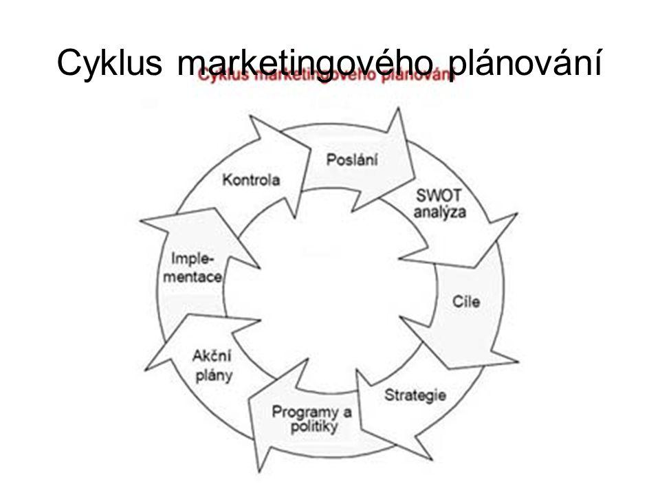 SWOT analýza Silné stránky – tým odborníků, surovina, moderní technologické zázemí, široký sortiment výrobků Příležitosti na trhu – získání nových odběratelů, zavedení nových výrobků na trh, možnost oslovení nového zákaznického segmentu, EU Slabé stránky – jazyková bariéra, komunikace vnitřní, vnější, podpora prodeje Ohrožení trhu – silná zahraniční konkurence