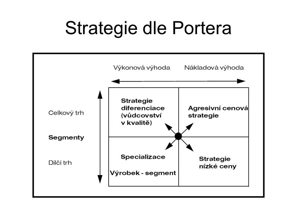 Strategie minimálních nákladů – snaha o maximální ziskové rozpětí při vysokém objemu tržeb a malém zisku z prodané jednotky.