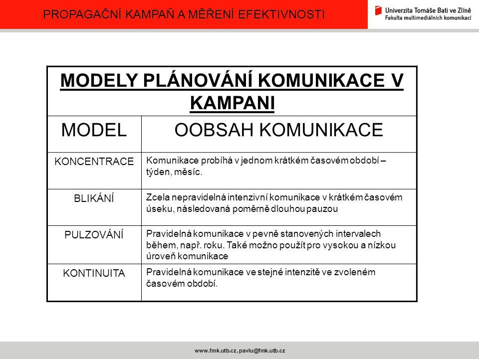 PROPAGAČNÍ KAMPAŇ A MĚŘENÍ EFEKTIVNOSTI www.fmk.utb.cz, pavlu@fmk.utb.cz MODELY PLÁNOVÁNÍ KOMUNIKACE V KAMPANI MODELOOBSAH KOMUNIKACE KONCENTRACE Komu