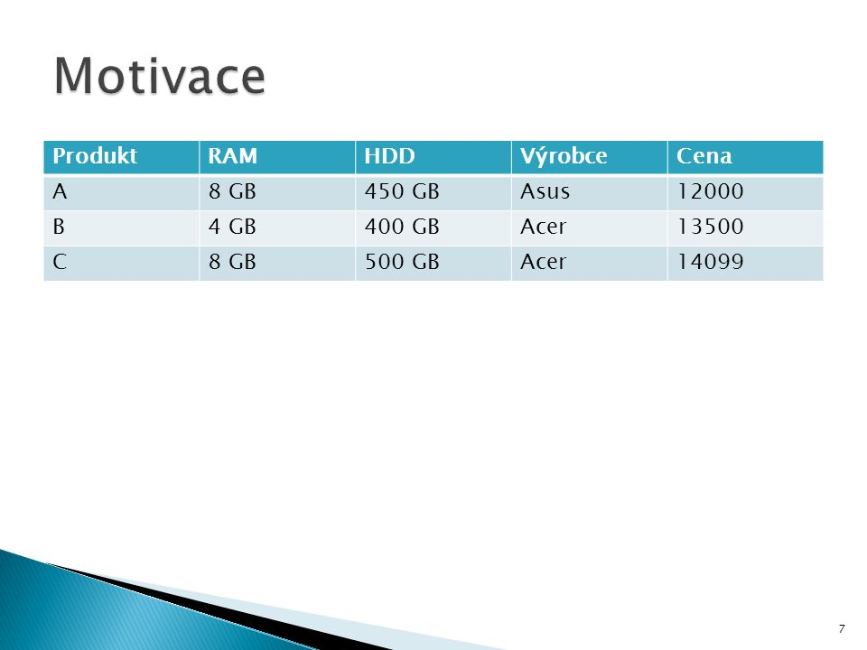 ProduktRAMHDDVýrobceCena A8 GB450 GBAsus12 000 B4 GB400 GBAcer13 500 C8 GB500 GBAcer14 099 Náš SQL dotaz samozřejmě nevrátí produkty A a C… 8