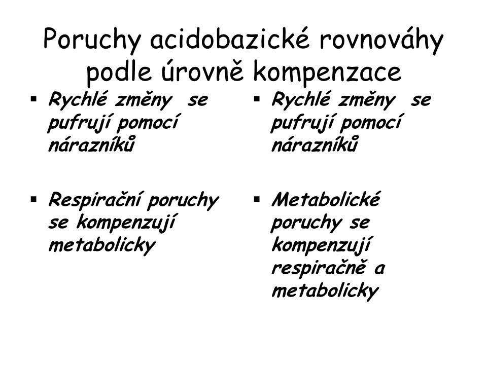 Poruchy acidobazické rovnováhy podle úrovně kompenzace  Rychlé změny se pufrují pomocí nárazníků  Respirační poruchy se kompenzují metabolicky  Rychlé změny se pufrují pomocí nárazníků  Metabolické poruchy se kompenzují respiračně a metabolicky