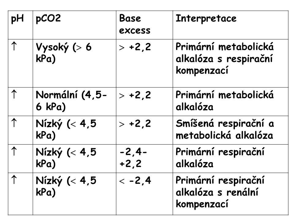 pHpHpCO2Base excess Interpretace  Vysoký (  6 kPa)  +2,2Primární metabolická alkalóza s respirační kompenzací  Normální (4,5- 6 kPa)  +2,2Primární metabolická alkalóza  Nízký (  4,5 kPa)  +2,2Smíšená respirační a metabolická alkalóza  Nízký (  4,5 kPa) -2,4- +2,2 Primární respirační alkalóza  Nízký (  4,5 kPa)  -2,4Primární respirační alkalóza s renální kompenzací