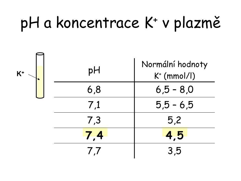 pH a koncentrace K + v plazmě pH Normální hodnoty K + (mmol/l) 6,86,5 – 8,0 7,15,5 – 6,5 7,35,2 7,44,5 7,73,5 K+K+