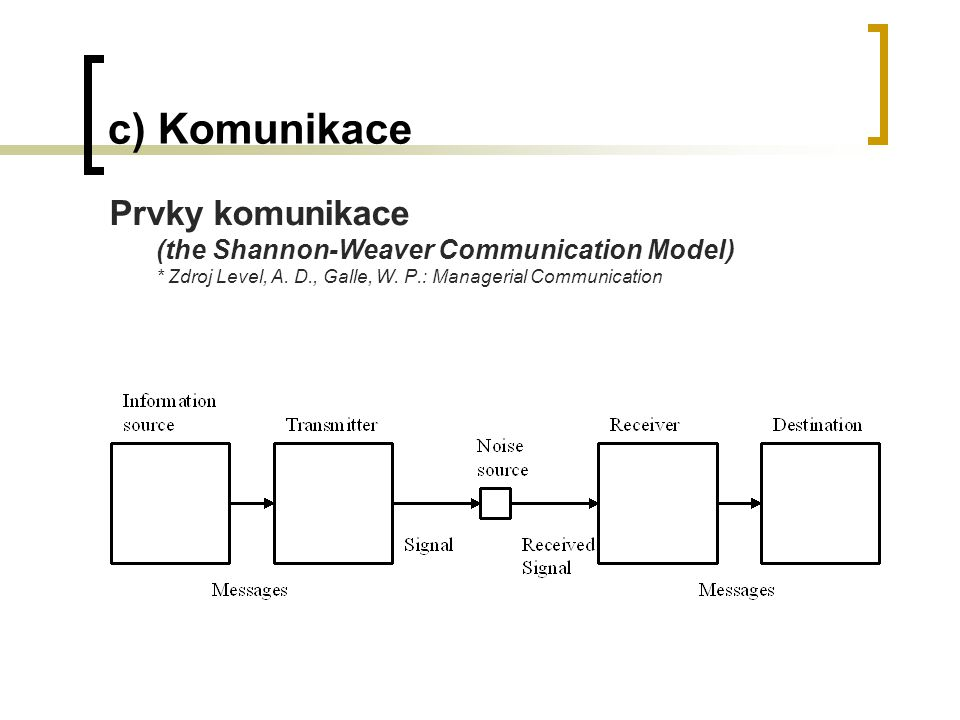 c) Komunikace Prvky komunikace (the Shannon-Weaver Communication Model) * Zdroj Level, A. D., Galle, W. P.: Managerial Communication