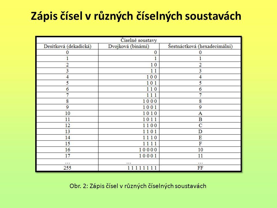 Zápis čísel v různých číselných soustavách Obr. 2: Zápis čísel v různých číselných soustavách