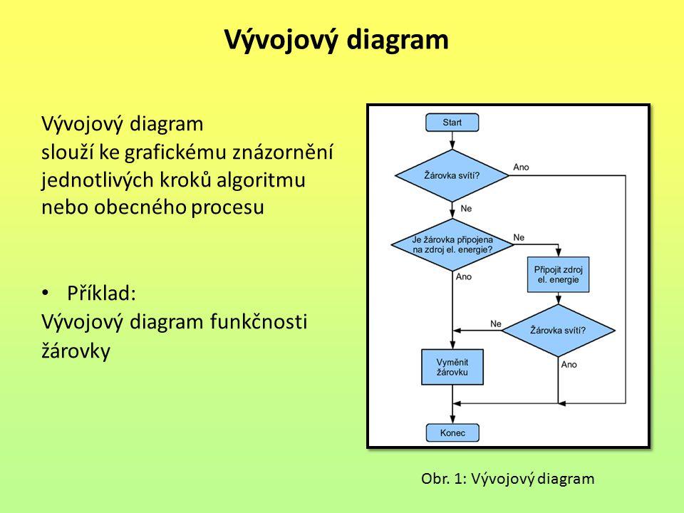 Vývojový diagram slouží ke grafickému znázornění jednotlivých kroků algoritmu nebo obecného procesu Příklad: Vývojový diagram funkčnosti žárovky Vývojový diagram Obr.