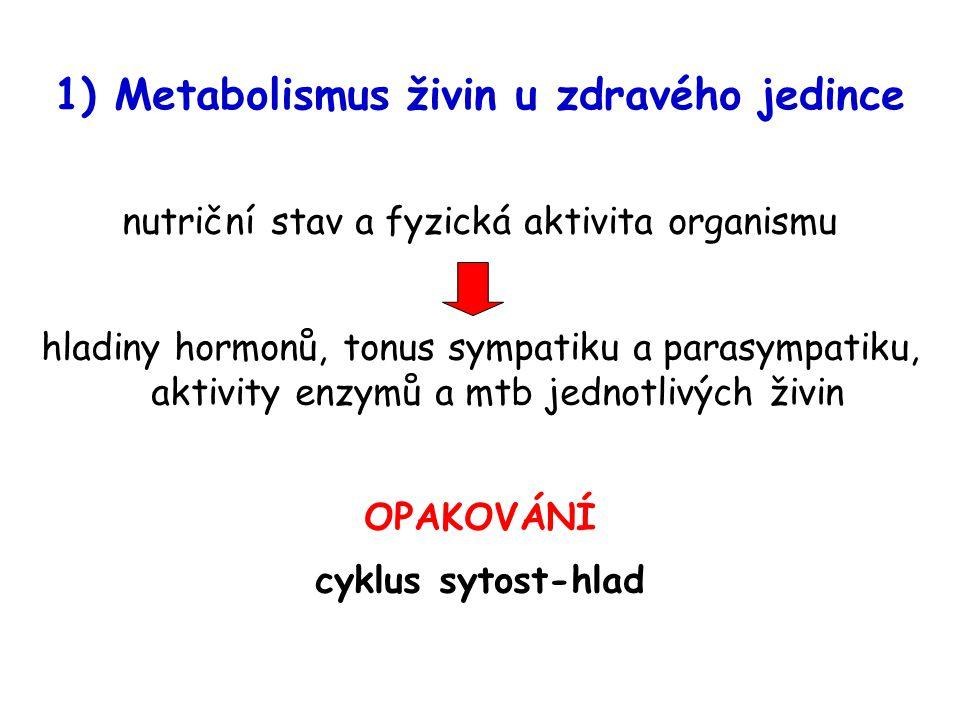 1) Metabolismus živin u zdravého jedince nutriční stav a fyzická aktivita organismu hladiny hormonů, tonus sympatiku a parasympatiku, aktivity enzymů