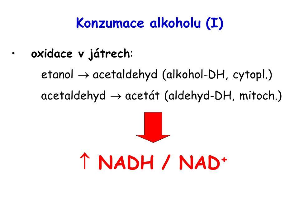 Konzumace alkoholu (I) oxidace v játrech: etanol  acetaldehyd (alkohol-DH, cytopl.) acetaldehyd  acetát (aldehyd-DH, mitoch.)  NADH / NAD +