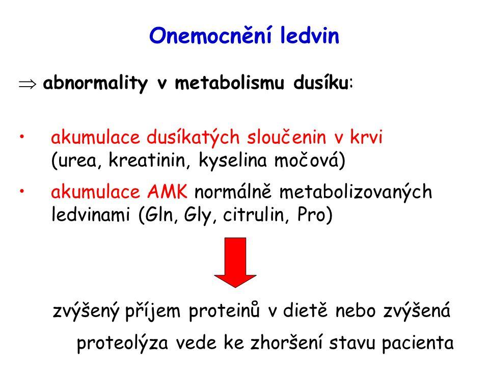 Onemocnění ledvin  abnormality v metabolismu dusíku: akumulace dusíkatých sloučenin v krvi (urea, kreatinin, kyselina močová) akumulace AMK normálně