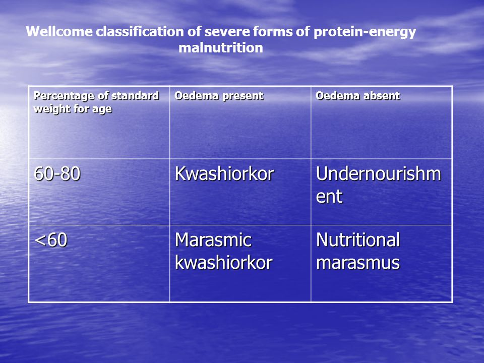 Wellcome classification of severe forms of protein-energy malnutrition Percentage of standard weight for age Oedema present Oedema absent 60-80Kwashiorkor Undernourishm ent <60 Marasmic kwashiorkor Nutritional marasmus