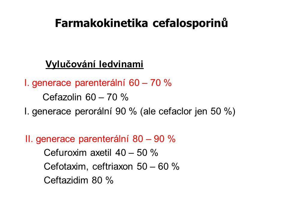 Farmakokinetika cefalosporinů Vylučování ledvinami I. generace parenterální 60 – 70 % Cefazolin 60 – 70 % I. generace perorální 90 % (ale cefaclor jen