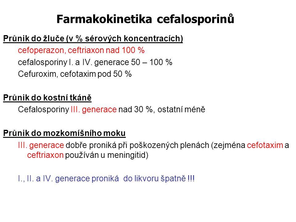 Farmakokinetika cefalosporinů Průnik do žluče (v % sérových koncentracích) cefoperazon, ceftriaxon nad 100 % cefalosporiny I. a IV. generace 50 – 100