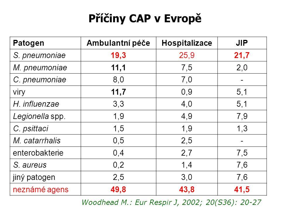 Příčiny CAP v Evropě PatogenAmbulantní péčeHospitalizaceJIP S. pneumoniae19,325,921,7 M. pneumoniae11,17,52,0 C. pneumoniae8,07,0- viry11,70,95,1 H. i