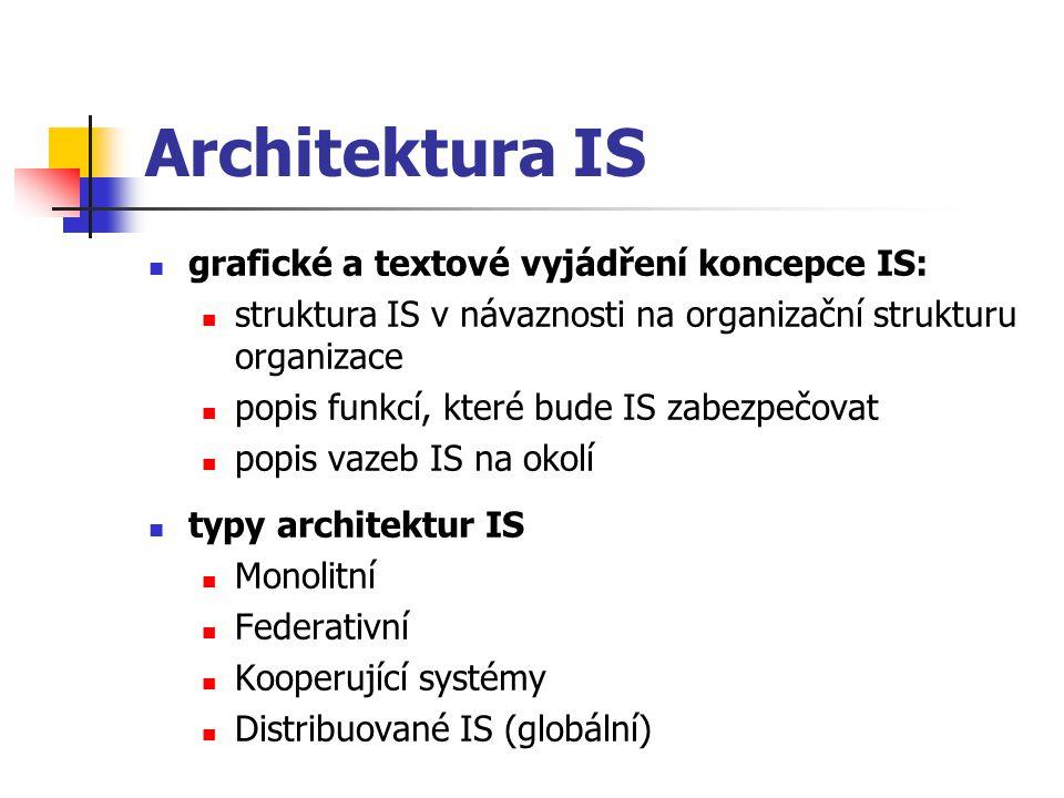 Architektura IS grafické a textové vyjádření koncepce IS: struktura IS v návaznosti na organizační strukturu organizace popis funkcí, které bude IS za