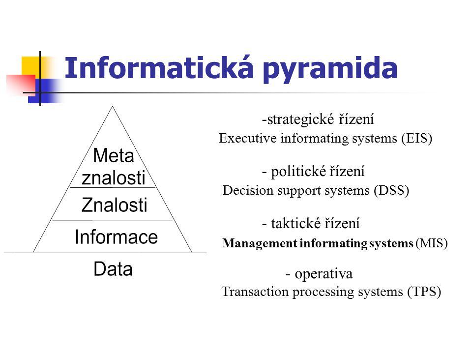 Informatická pyramida -strategické řízení Executive informating systems (EIS) - politické řízení Decision support systems (DSS) - taktické řízení Mana