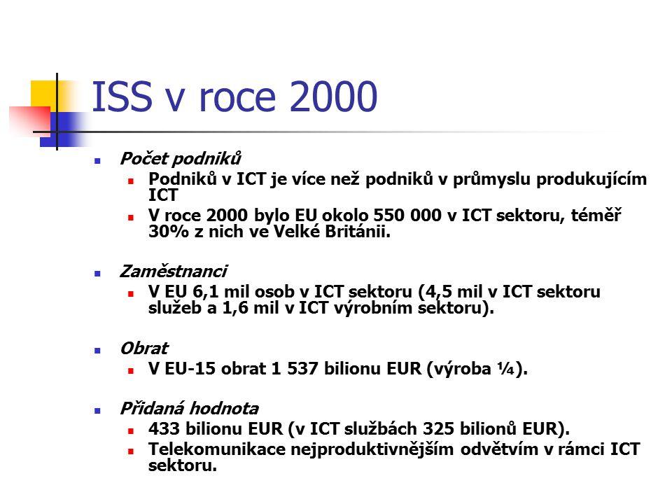 ISS v roce 2000 Počet podniků Podniků v ICT je více než podniků v průmyslu produkujícím ICT V roce 2000 bylo EU okolo 550 000 v ICT sektoru, téměř 30%