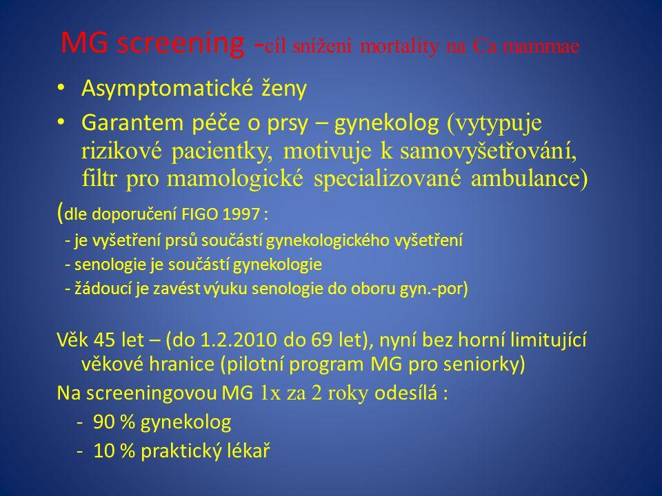 MG screening - cíl snížení mortality na Ca mammae Asymptomatické ženy Garantem péče o prsy – gynekolog (vytypuje rizikové pacientky, motivuje k samovyšetřování, filtr pro mamologické specializované ambulance) ( dle doporučení FIGO 1997 : - je vyšetření prsů součástí gynekologického vyšetření - senologie je součástí gynekologie - žádoucí je zavést výuku senologie do oboru gyn.-por) Věk 45 let – (do 1.2.2010 do 69 let), nyní bez horní limitující věkové hranice (pilotní program MG pro seniorky) Na screeningovou MG 1x za 2 roky odesílá : - 90 % gynekolog - 10 % praktický lékař