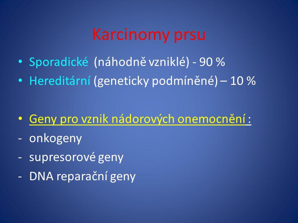 Karcinomy prsu Sporadické (náhodně vzniklé) - 90 % Hereditární (geneticky podmíněné) – 10 % Geny pro vznik nádorových onemocnění : -onkogeny -supresorové geny -DNA reparační geny