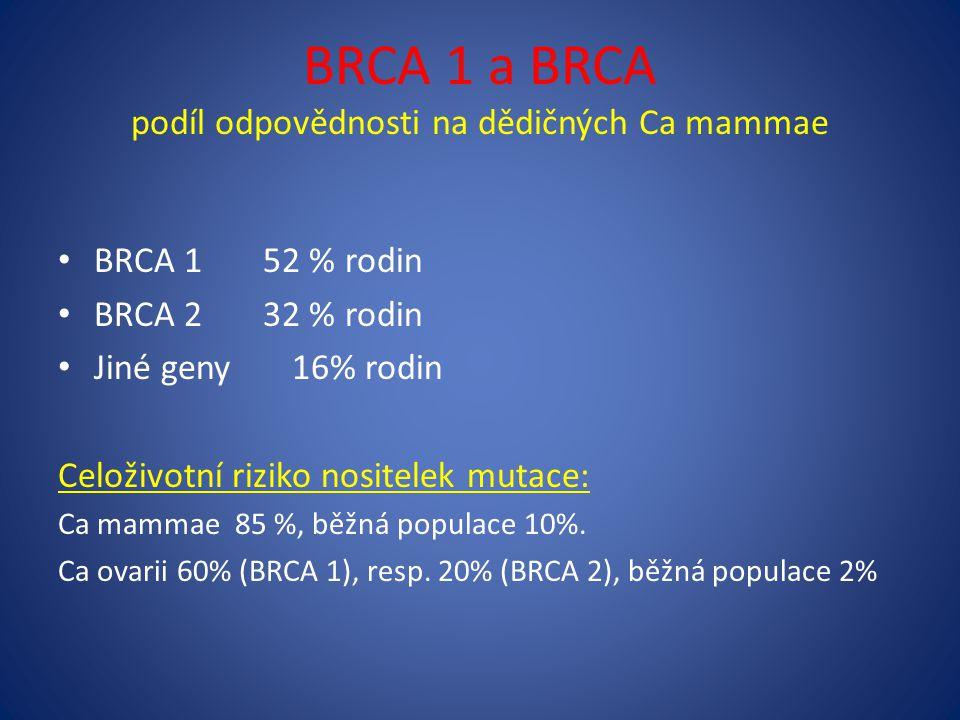 BRCA 1 a BRCA podíl odpovědnosti na dědičných Ca mammae BRCA 1 52 % rodin BRCA 2 32 % rodin Jiné geny 16% rodin Celoživotní riziko nositelek mutace: Ca mammae 85 %, běžná populace 10%.