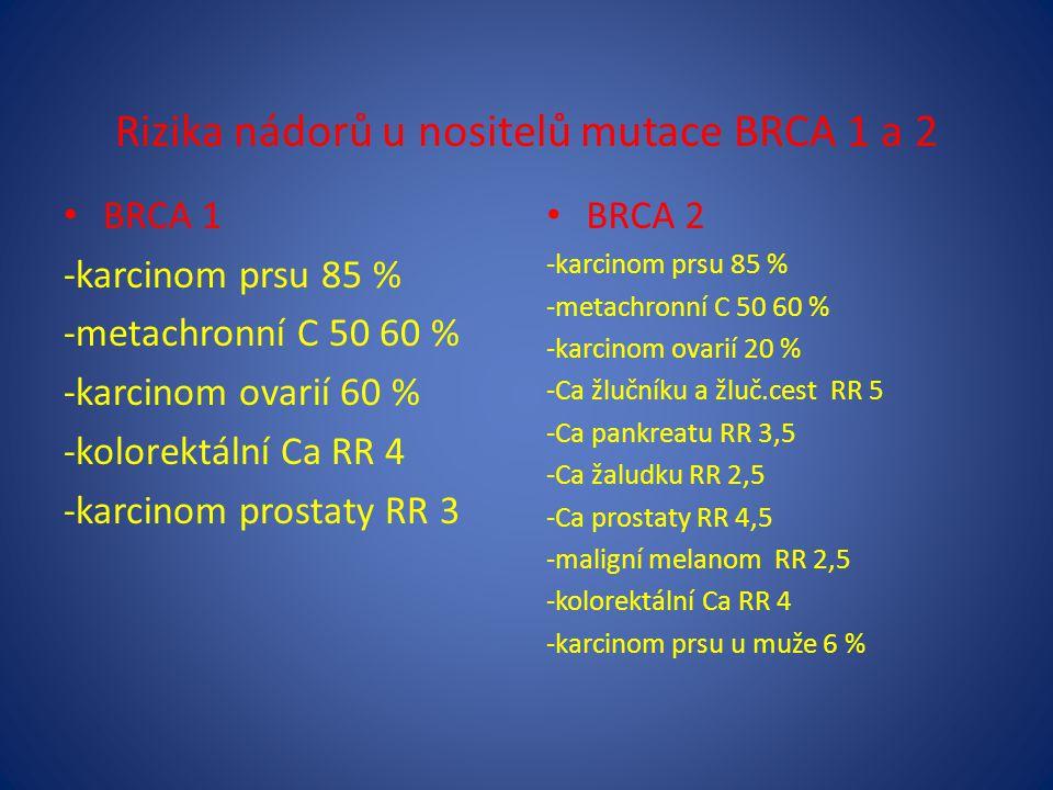 Rizika nádorů u nositelů mutace BRCA 1 a 2 BRCA 1 -karcinom prsu 85 % -metachronní C 50 60 % -karcinom ovarií 60 % -kolorektální Ca RR 4 -karcinom prostaty RR 3 BRCA 2 -karcinom prsu 85 % -metachronní C 50 60 % -karcinom ovarií 20 % -Ca žlučníku a žluč.cest RR 5 -Ca pankreatu RR 3,5 -Ca žaludku RR 2,5 -Ca prostaty RR 4,5 -maligní melanom RR 2,5 -kolorektální Ca RR 4 -karcinom prsu u muže 6 %