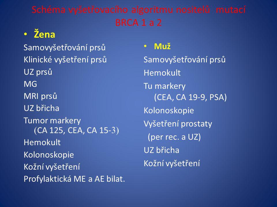 Schéma vyšetřovacího algoritmu nositelů mutací BRCA 1 a 2 Žena Samovyšetřování prsů Klinické vyšetření prsů UZ prsů MG MRI prsů UZ břicha Tumor markery ( CA 125, CEA, CA 15- 3) Hemokult Kolonoskopie Kožní vyšetření Profylaktická ME a AE bilat.