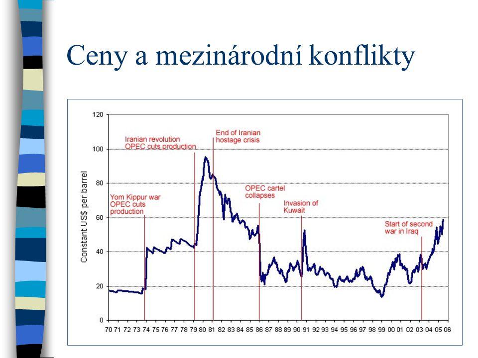 Ceny a mezinárodní konflikty