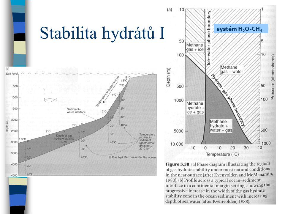 Stabilita hydrátů I. systém H 2 O-CH 4