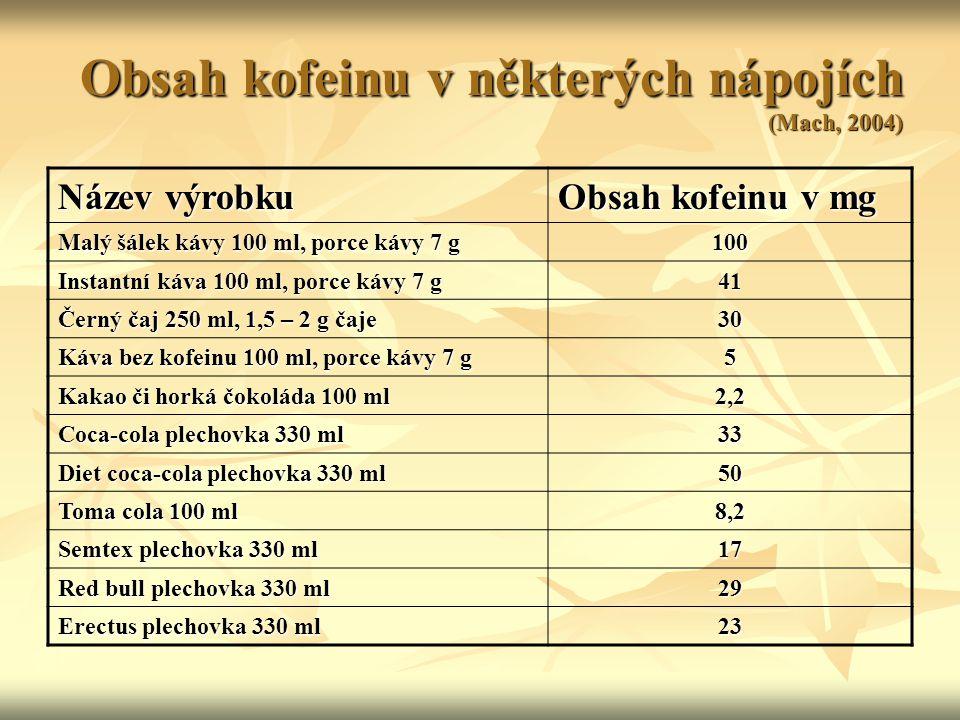 Obsah kofeinu v některých nápojích (Mach, 2004) Název výrobku Obsah kofeinu v mg Malý šálek kávy 100 ml, porce kávy 7 g 100 Instantní káva 100 ml, por