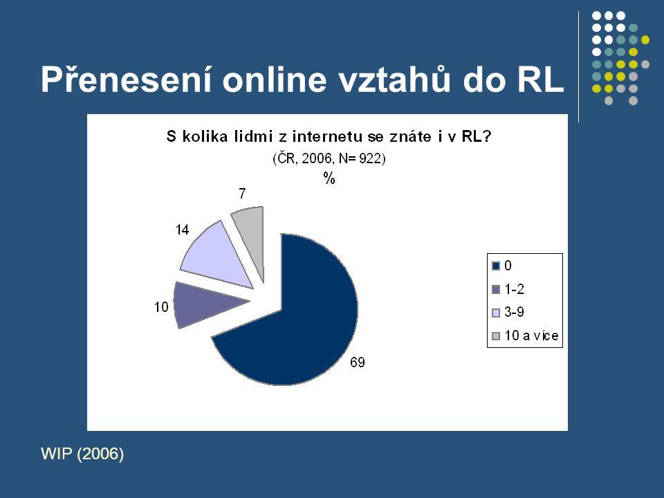 Přenesení online vztahů do RL WIP (2006)