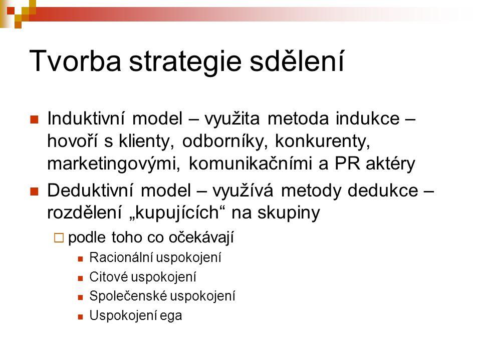 Tvorba strategie sdělení Induktivní model – využita metoda indukce – hovoří s klienty, odborníky, konkurenty, marketingovými, komunikačními a PR aktér