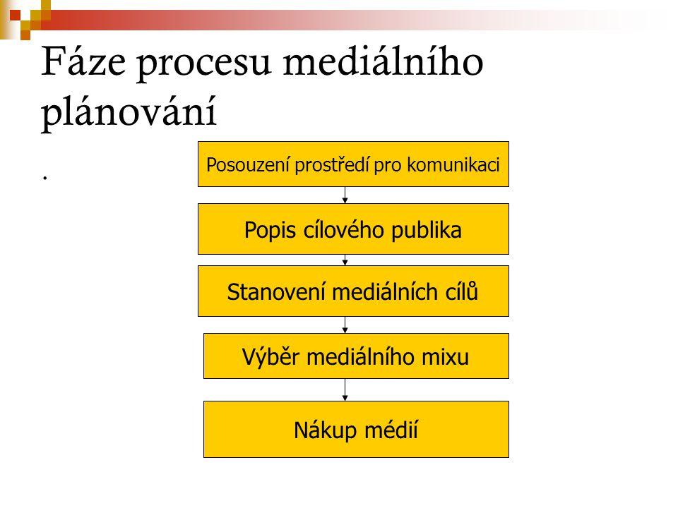 Fáze procesu mediálního plánování. Posouzení prostředí pro komunikaci Popis cílového publika Stanovení mediálních cílů Výběr mediálního mixu Nákup méd