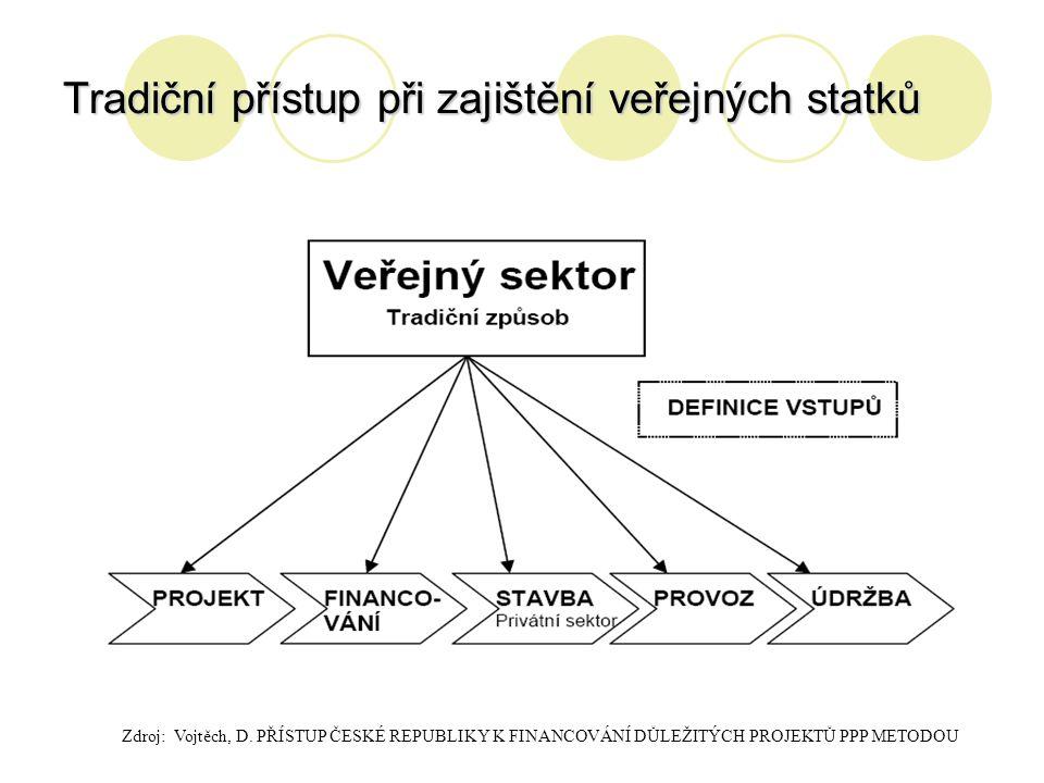 Tradiční přístup při zajištění veřejných statků Zdroj: Vojtěch, D. PŘÍSTUP ČESKÉ REPUBLIKY K FINANCOVÁNÍ DŮLEŽITÝCH PROJEKTŮ PPP METODOU