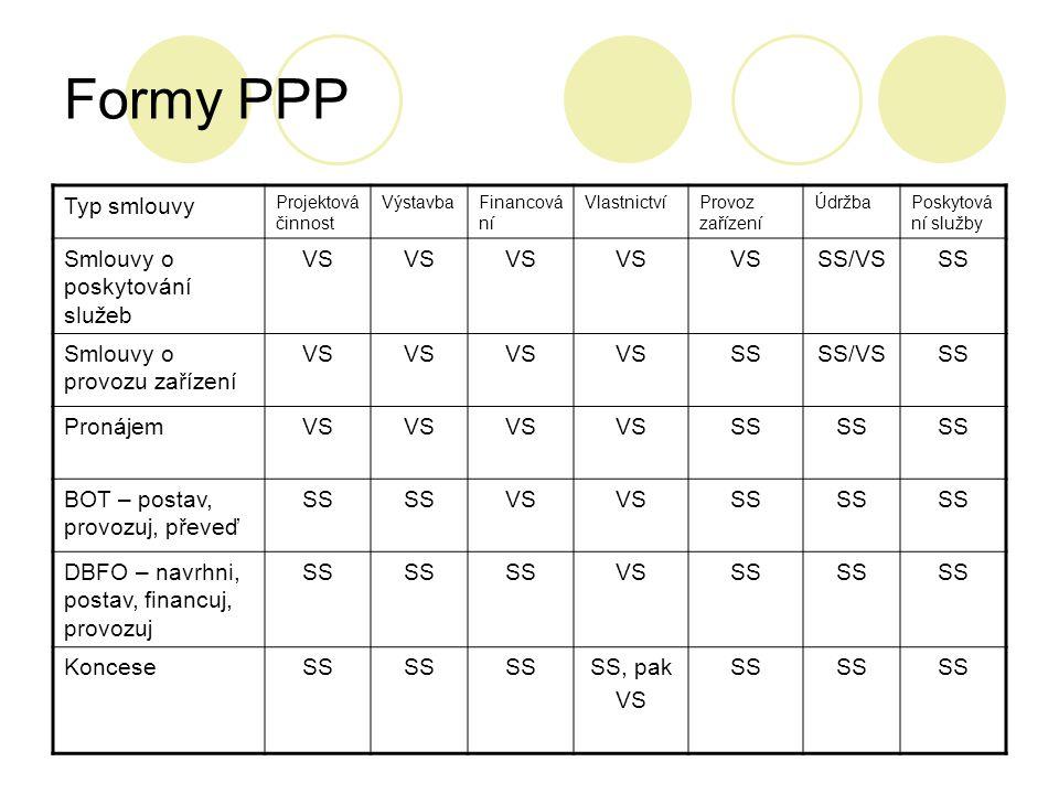 Formy PPP Typ smlouvy Projektová činnost VýstavbaFinancová ní VlastnictvíProvoz zařízení ÚdržbaPoskytová ní služby Smlouvy o poskytování služeb VS SS/