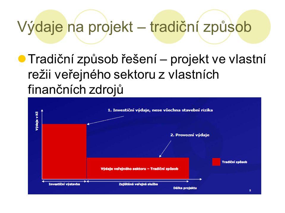 Výdaje na projekt – tradiční způsob Tradiční způsob řešení – projekt ve vlastní režii veřejného sektoru z vlastních finančních zdrojů