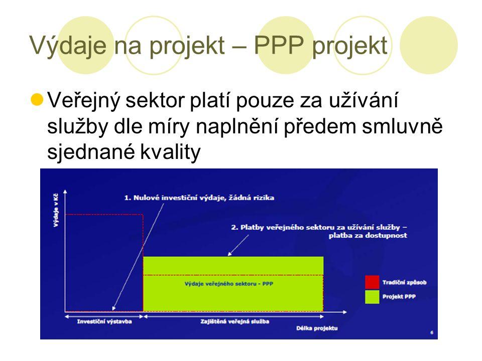 Výdaje na projekt – PPP projekt Veřejný sektor platí pouze za užívání služby dle míry naplnění předem smluvně sjednané kvality