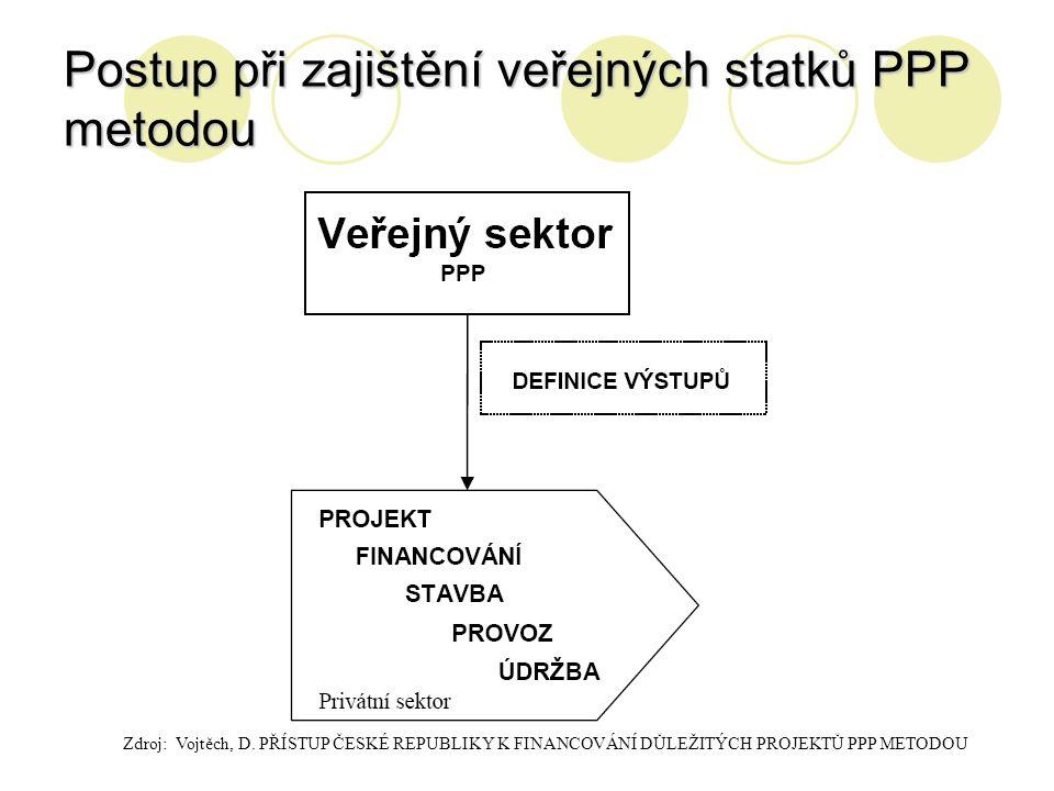 Postup při zajištění veřejných statků PPP metodou Zdroj: Vojtěch, D. PŘÍSTUP ČESKÉ REPUBLIKY K FINANCOVÁNÍ DŮLEŽITÝCH PROJEKTŮ PPP METODOU