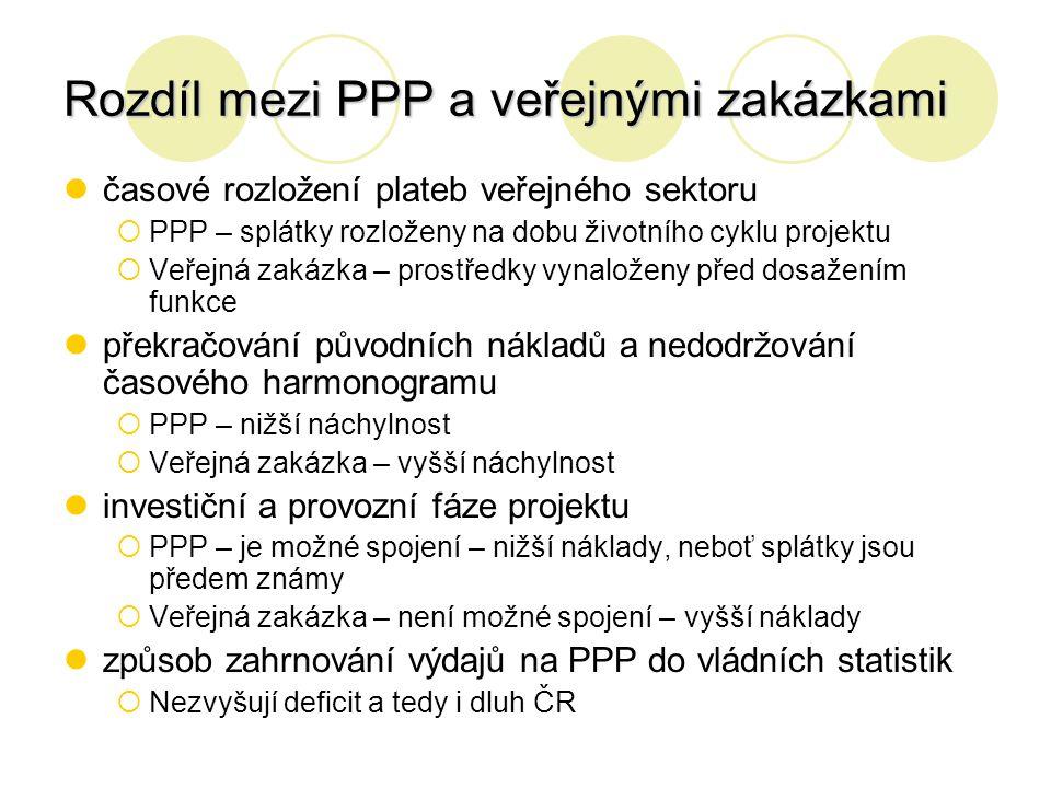 Rozdíl mezi PPP a veřejnými zakázkami časové rozložení plateb veřejného sektoru  PPP – splátky rozloženy na dobu životního cyklu projektu  Veřejná z