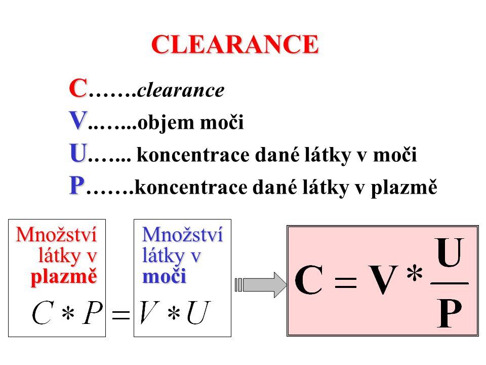 C C …….clearance V V..…...objem moči U U.…... koncentrace dané látky v moči P P …….koncentrace dané látky v plazmě CLEARANCE Množství látky v plazmě M