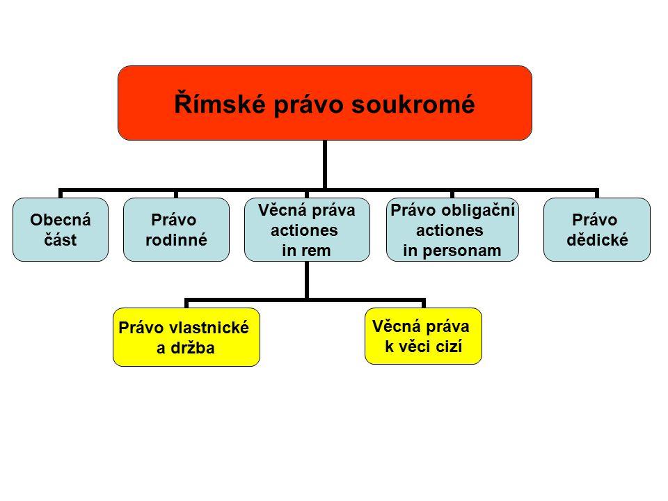 Římské právo soukromé Obecná část Právo rodinné Věcná práva actiones in rem Právo vlastnické a držba Věcná práva k věci cizí Právo obligační actiones in personam Právo dědické
