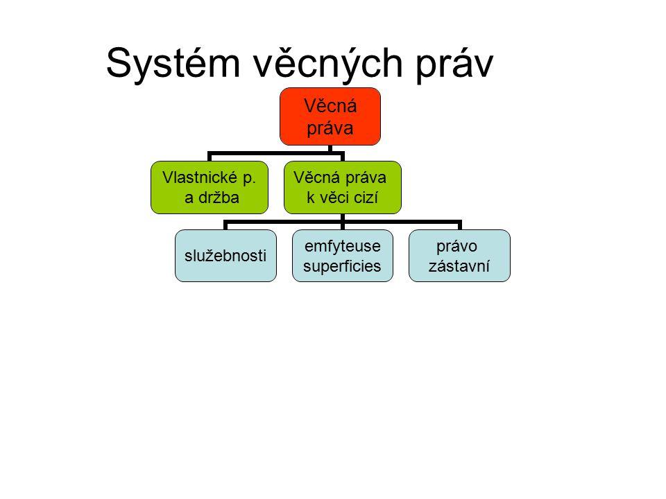 Systém věcných práv Věcná práva Vlastnické p.