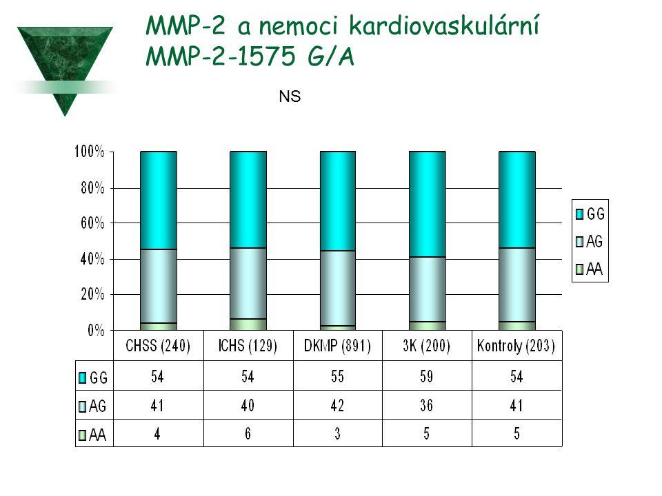 MMP-2 a nemoci kardiovaskulární MMP-2-1575 G/A NS