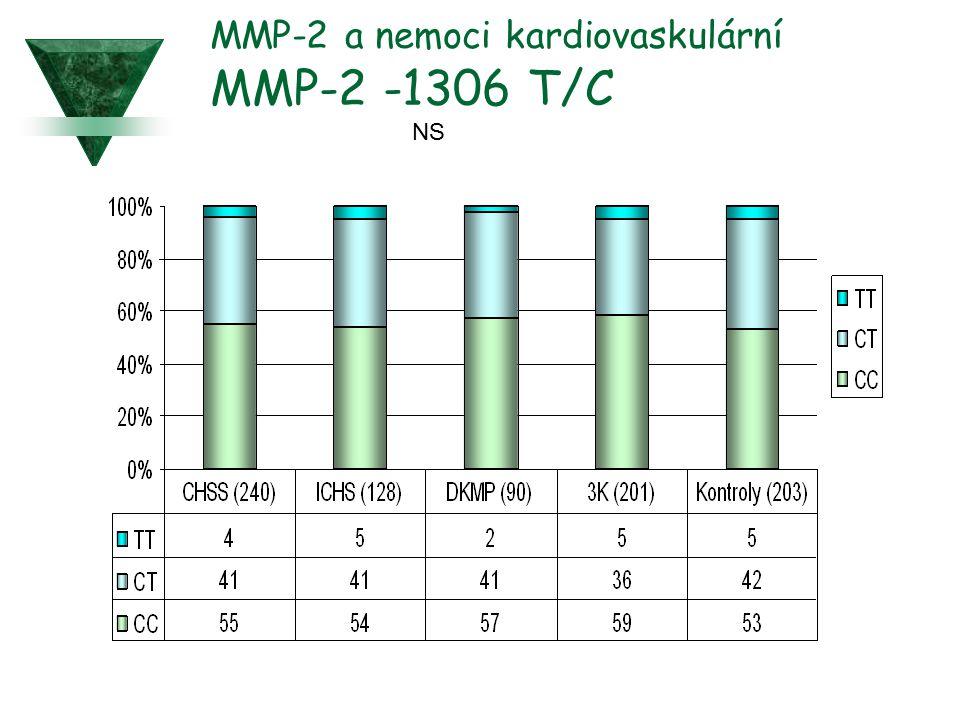MMP-2 a nemoci kardiovaskulární MMP-2 -1306 T/C NS