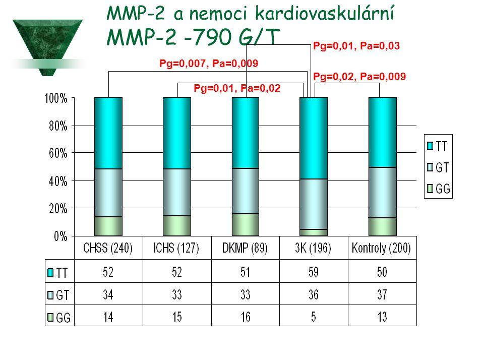 MMP-2 a nemoci kardiovaskulární MMP-2 -790 G/T Pg=0,007, Pa=0,009 Pg=0,01, Pa=0,02 Pg=0,02, Pa=0,009 Pg=0,01, Pa=0,03