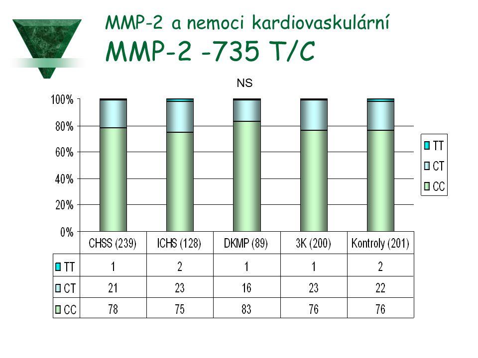 MMP-2 a nemoci kardiovaskulární MMP-2 -735 T/C NS