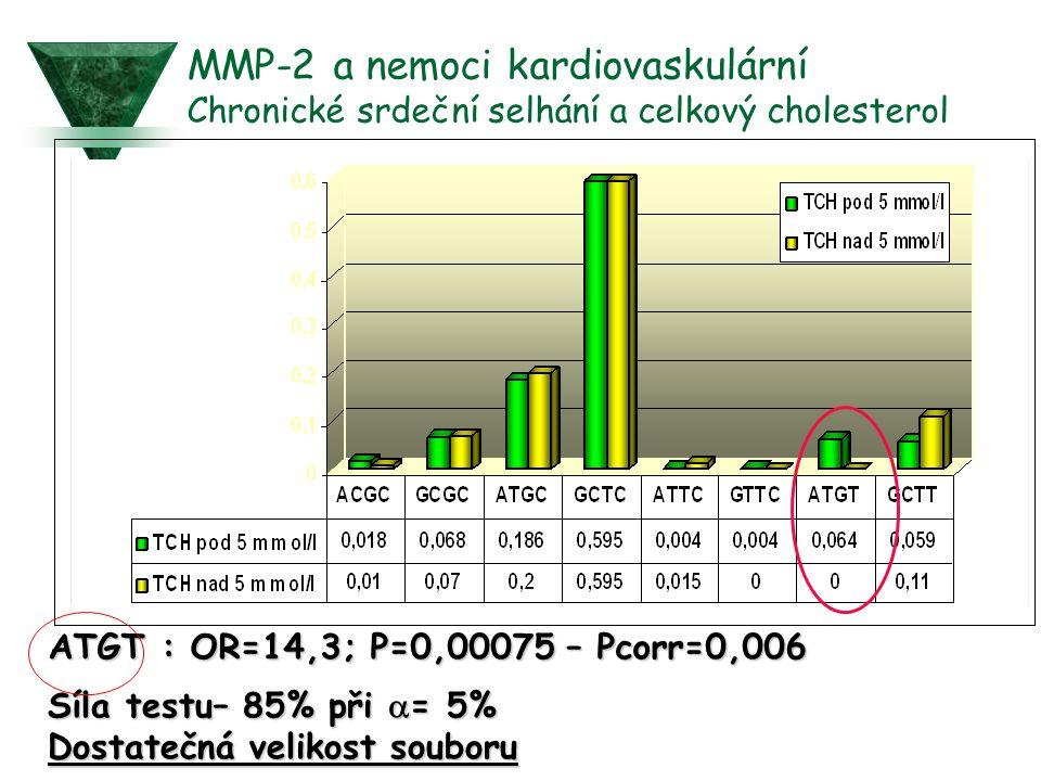 ATGT : OR=14,3; P=0,00075 – Pcorr=0,006 Síla testu– 85% při  = 5% Dostatečná velikost souboru MMP-2 a nemoci kardiovaskulární Chronické srdeční selhá
