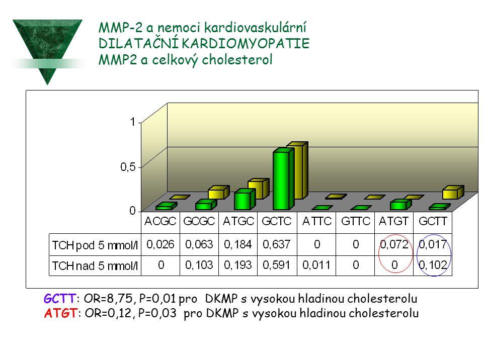 MMP-2 a nemoci kardiovaskulární DILATAČNÍ KARDIOMYOPATIE MMP2 a celkový cholesterol GCTT: OR=8,75, P=0,01 pro DKMP s vysokou hladinou cholesterolu ATG