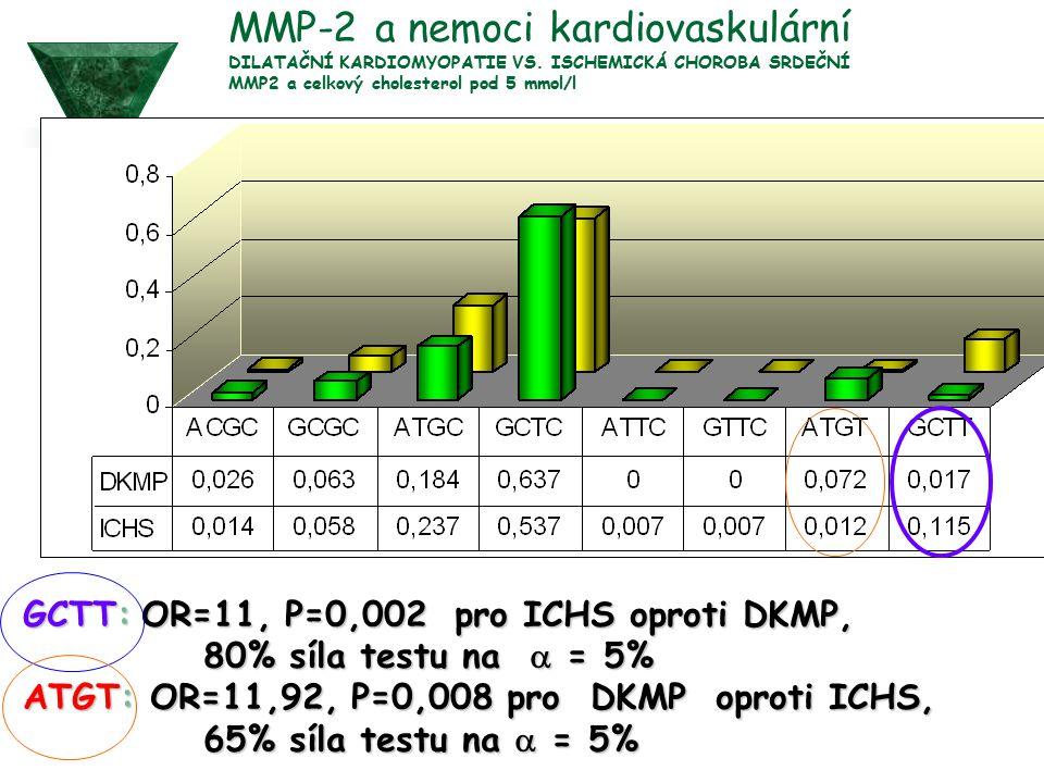 MMP-2 a nemoci kardiovaskulární DILATAČNÍ KARDIOMYOPATIE VS. ISCHEMICKÁ CHOROBA SRDEČNÍ MMP2 a celkový cholesterol pod 5 mmol/l GCTT: OR=11, P=0,002 p
